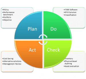 Asset-audit-process