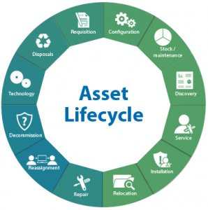 Life-cycle management